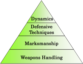 Guncraft Training Pyramid, representing a full tactical shooting skill set, which you learn in our gun courses
